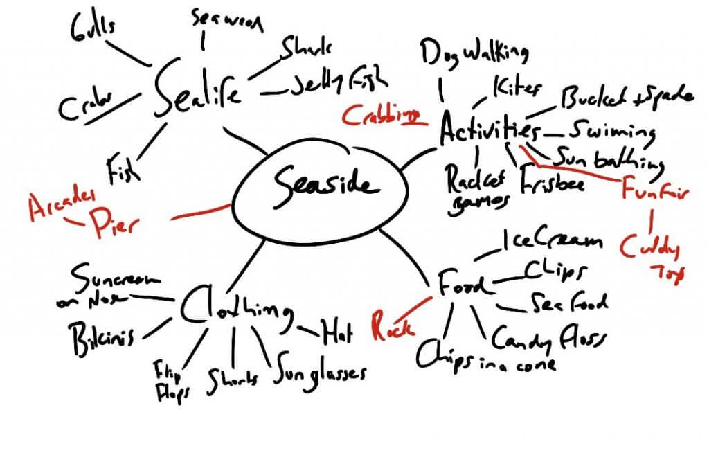 exercise 2  spider diagrams  u2013 lewis boughen